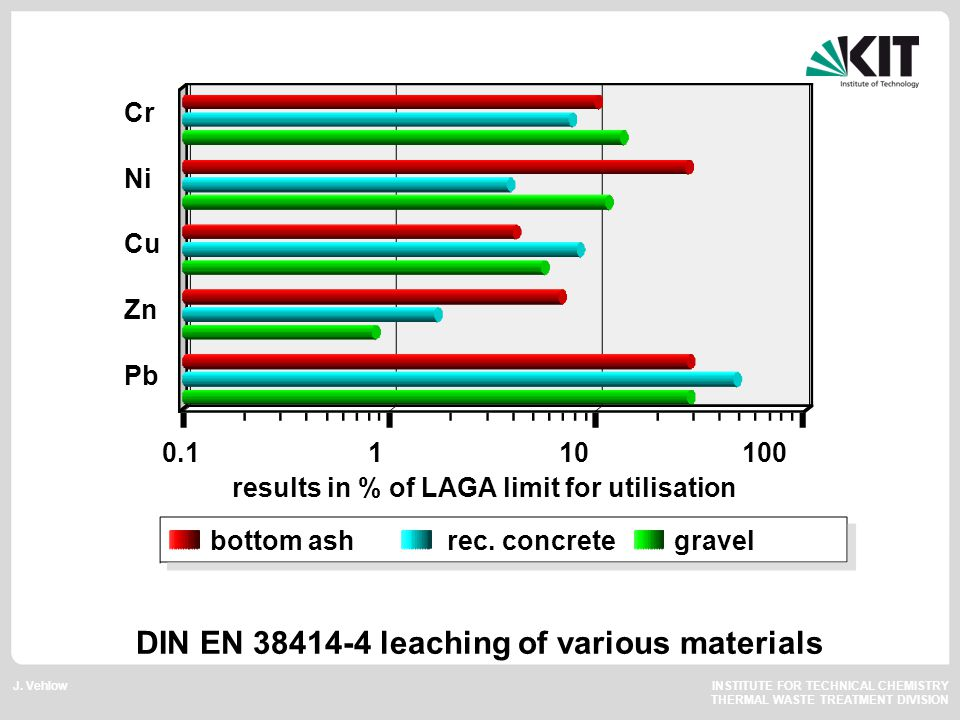 J. Vehlow INSTITUTE FOR TECHNICAL CHEMISTRY THERMAL WASTE TREATMENT DIVISION DIN EN 38414-4 leaching of various materials Cr Ni Cu Zn Pb 0.1 1 10 100