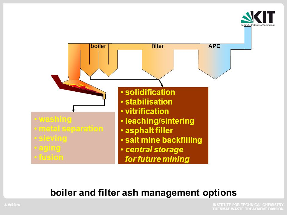 J. Vehlow INSTITUTE FOR TECHNICAL CHEMISTRY THERMAL WASTE TREATMENT DIVISION filterAPCboiler solidification stabilisation vitrification leaching/sinte