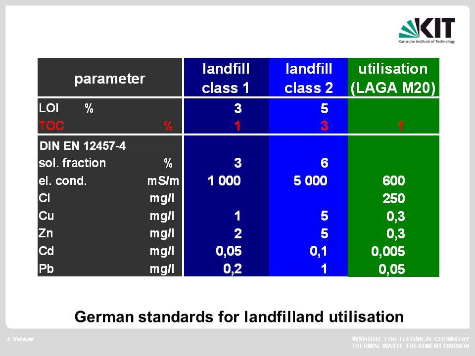 J. Vehlow INSTITUTE FOR TECHNICAL CHEMISTRY THERMAL WASTE TREATMENT DIVISION German standards for landfill and utilisation DIN EN 12457-4
