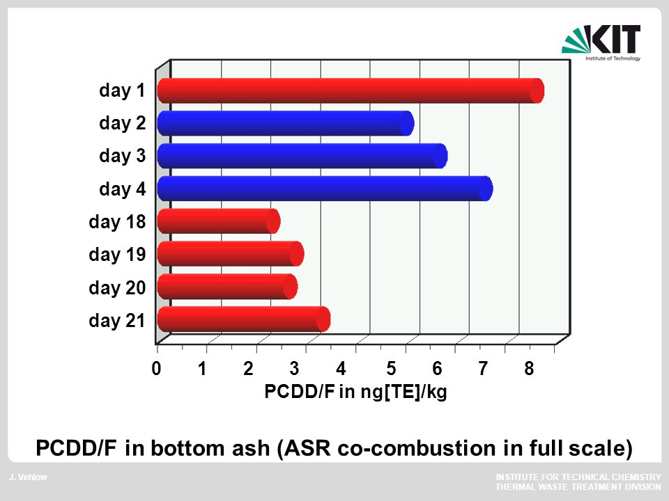 J. Vehlow INSTITUTE FOR TECHNICAL CHEMISTRY THERMAL WASTE TREATMENT DIVISION PCDD/F in bottom ash (ASR co-combustion in full scale) day 1 day 2 day 3