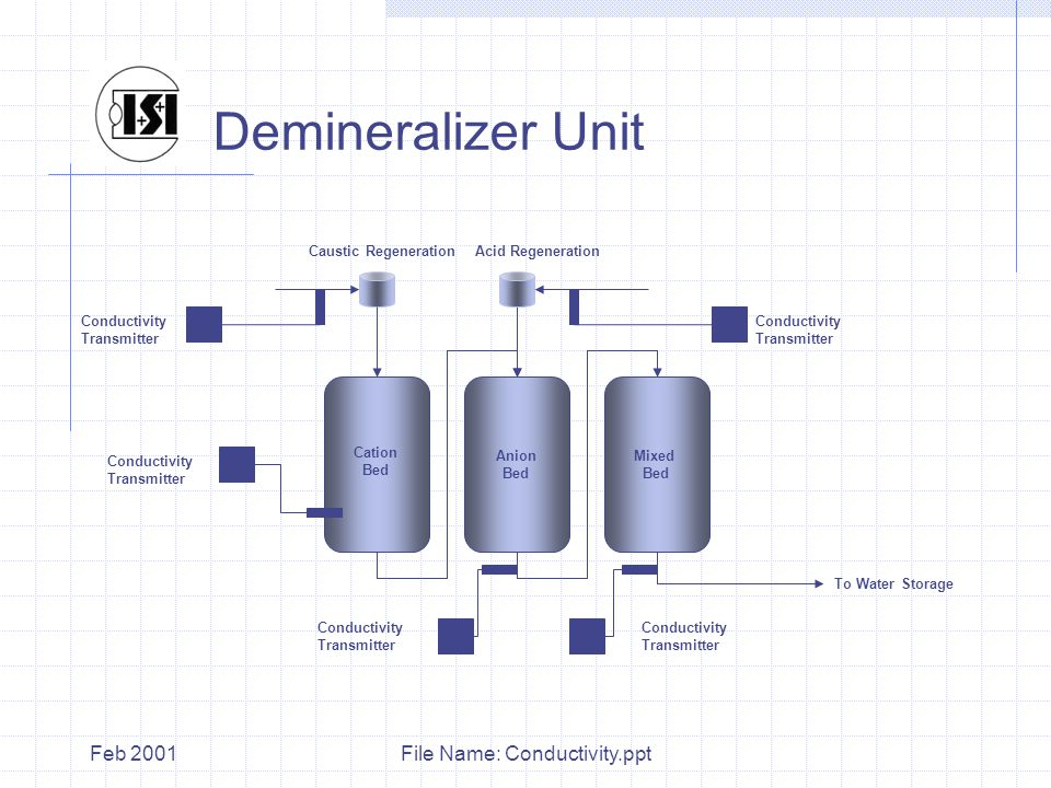 File Name: Conductivity.pptFeb 2001 Demineralizer Unit Cation Bed Mixed Bed Anion Bed To Water Storage Acid RegenerationCaustic Regeneration Conductivity Transmitter Conductivity Transmitter Conductivity Transmitter Conductivity Transmitter Conductivity Transmitter