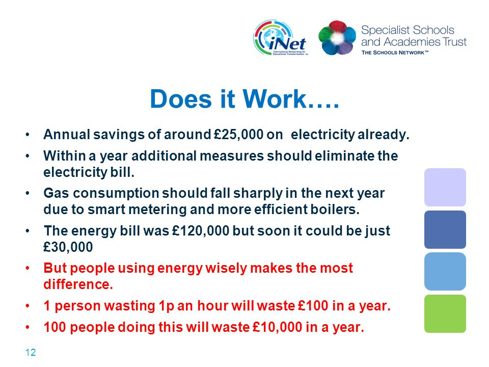Does it Work…. Annual savings of around £25,000 on electricity already. Within a year additional measures should eliminate the electricity bill. Gas c