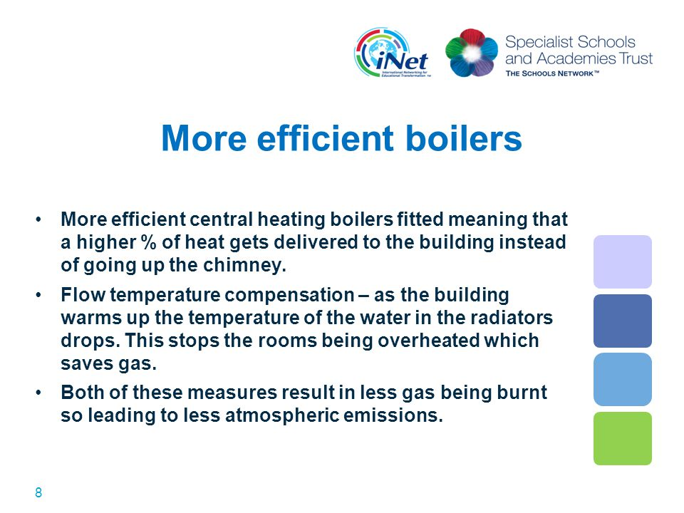 More efficient boilers More efficient central heating boilers fitted meaning that a higher % of heat gets delivered to the building instead of going up the chimney.
