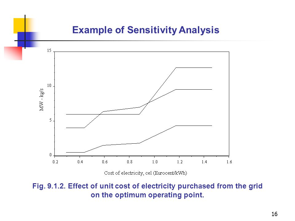 16 Example of Sensitivity Analysis Fig. 9.1.2. Effect of unit cost of electricity purchased from the grid on the optimum operating point.