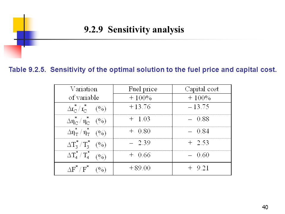 40 9.2.9 Sensitivity analysis Table 9.2.5. Sensitivity of the optimal solution to the fuel price and capital cost.