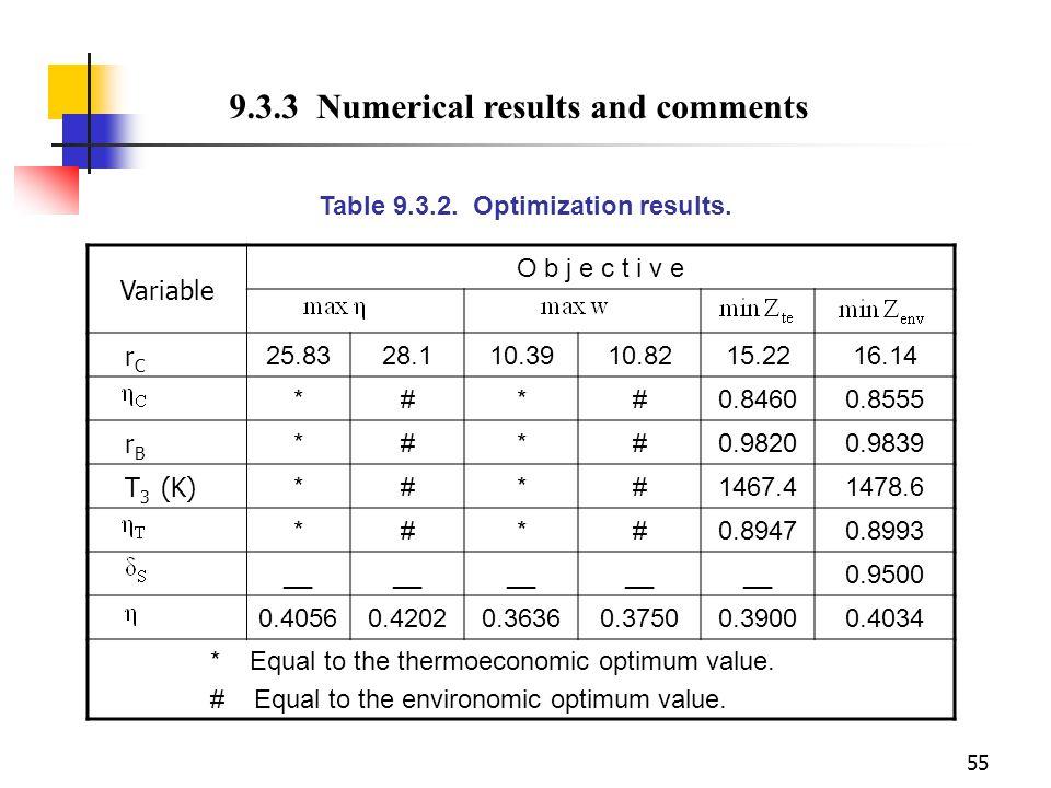 55 Table 9.3.2. Optimization results. Variable O b j e c t i v e rCrC 25.8328.110.3910.8215.2216.14 *#*#0.84600.8555 rBrB *#*#0.98200.9839 T 3 (K) *#*