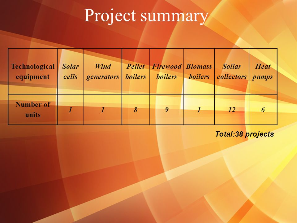 Project summary Technological equipment Solar cells Wind generators Pellet boilers Firewood boilers Biomass boilers Sollar collectors Heat pumps Number of units 11891126 Total:38 projects