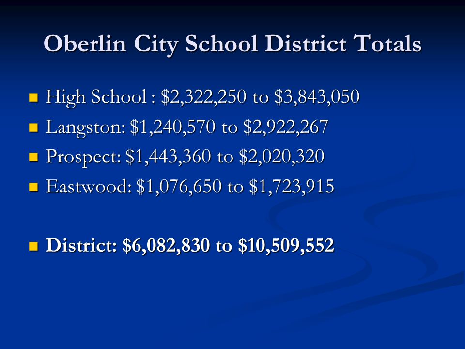 Oberlin City School District Totals High School : $2,322,250 to $3,843,050 High School : $2,322,250 to $3,843,050 Langston: $1,240,570 to $2,922,267 Langston: $1,240,570 to $2,922,267 Prospect: $1,443,360 to $2,020,320 Prospect: $1,443,360 to $2,020,320 Eastwood: $1,076,650 to $1,723,915 Eastwood: $1,076,650 to $1,723,915 District: $6,082,830 to $10,509,552 District: $6,082,830 to $10,509,552