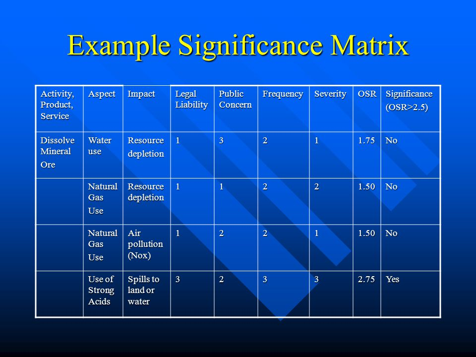 Example Significance Matrix Activity, Product, Service AspectImpact Legal Liability Public Concern FrequencySeverityOSRSignificance(OSR>2.5) Dissolve Mineral Ore Water use Resourcedepletion13211.75No Natural Gas Use Resource depletion 11221.50No Natural Gas Use Air pollution (Nox) 12211.50No Use of Strong Acids Spills to land or water 32332.75Yes