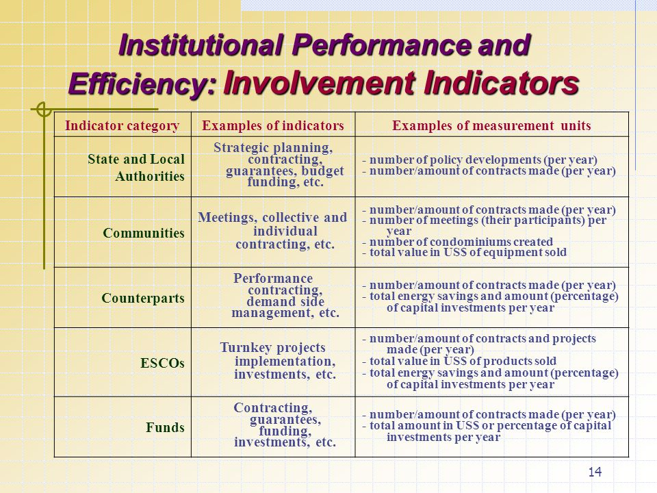 14 Institutional Performance and Efficiency: Involvement Indicators Indicator categoryExamples of indicatorsExamples of measurement units State and Local Authorities Strategic planning, contracting, guarantees, budget funding, etc.