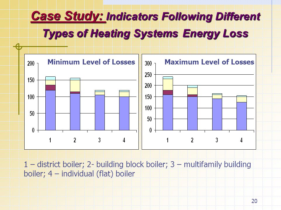 20 Case Study: Indicators Following Different Types of Heating SystemsEnergy Loss Case Study: Indicators Following Different Types of Heating Systems Energy Loss 1 – district boiler; 2- building block boiler; 3 – multifamily building boiler; 4 – individual (flat) boiler Minimum Level of LossesMaximum Level of Losses