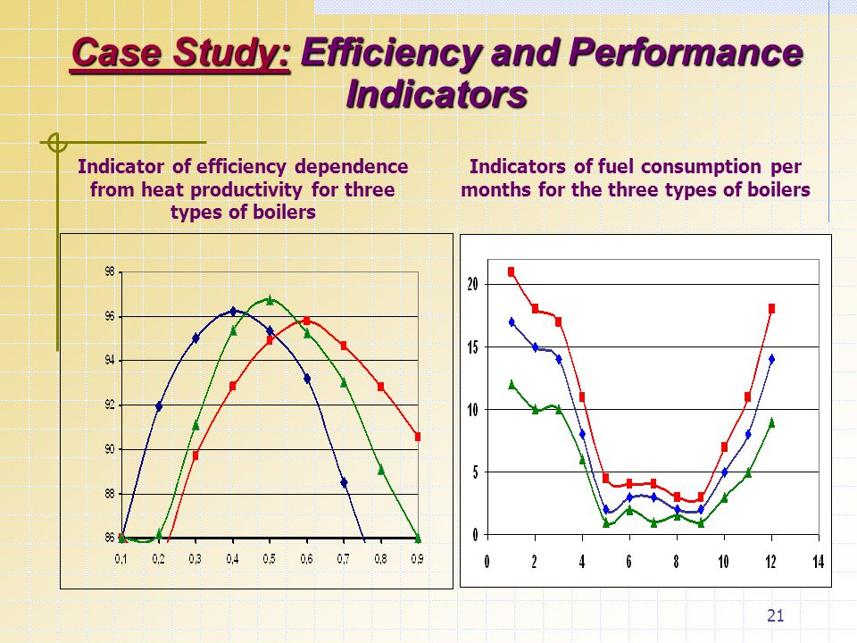 21 Case Study: Efficiency and Performance Indicators Indicator of efficiency dependence from heat productivity for three types of boilers Indicators o
