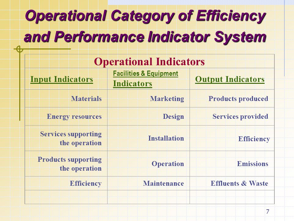 7 Operational Category of Efficiency and Performance Indicator System Operational Indicators Input Indicators Facilities & Equipment Indicators Output