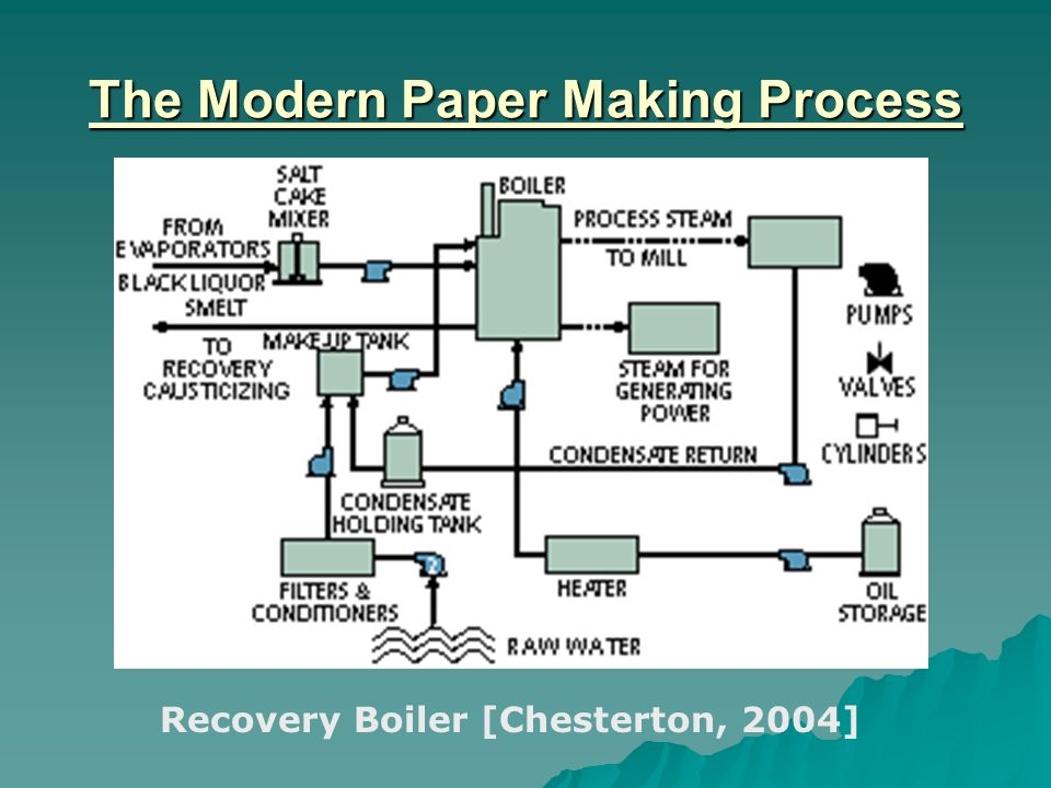 The Modern Paper Making Process Recovery Boiler [Chesterton, 2004]