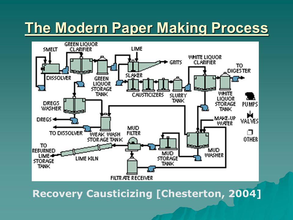 The Modern Paper Making Process Recovery Causticizing [Chesterton, 2004]