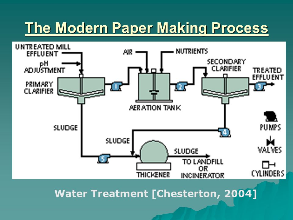 The Modern Paper Making Process Water Treatment [Chesterton, 2004]