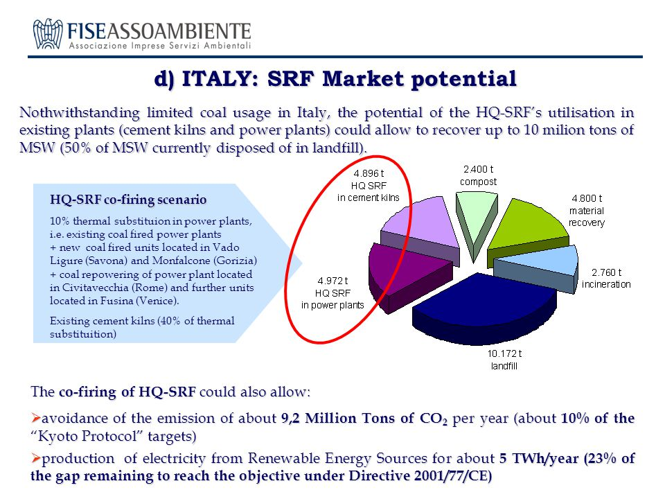 d) ITALY: SRF Market potential Nothwithstanding limited coal usage in Italy, the potential of the HQ-SRFs utilisation in existing plants (cement kilns and power plants) could allow to recover up to 10 milion tons of MSW (50% of MSW currently disposed of in landfill).