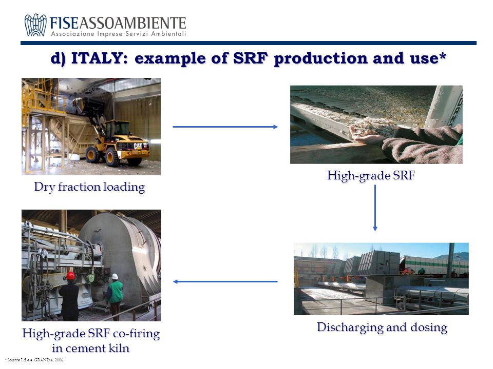 High-grade SRF Discharging and dosing Dry fraction loading High-grade SRF co-firing in cement kiln * Source I.d.e.a.
