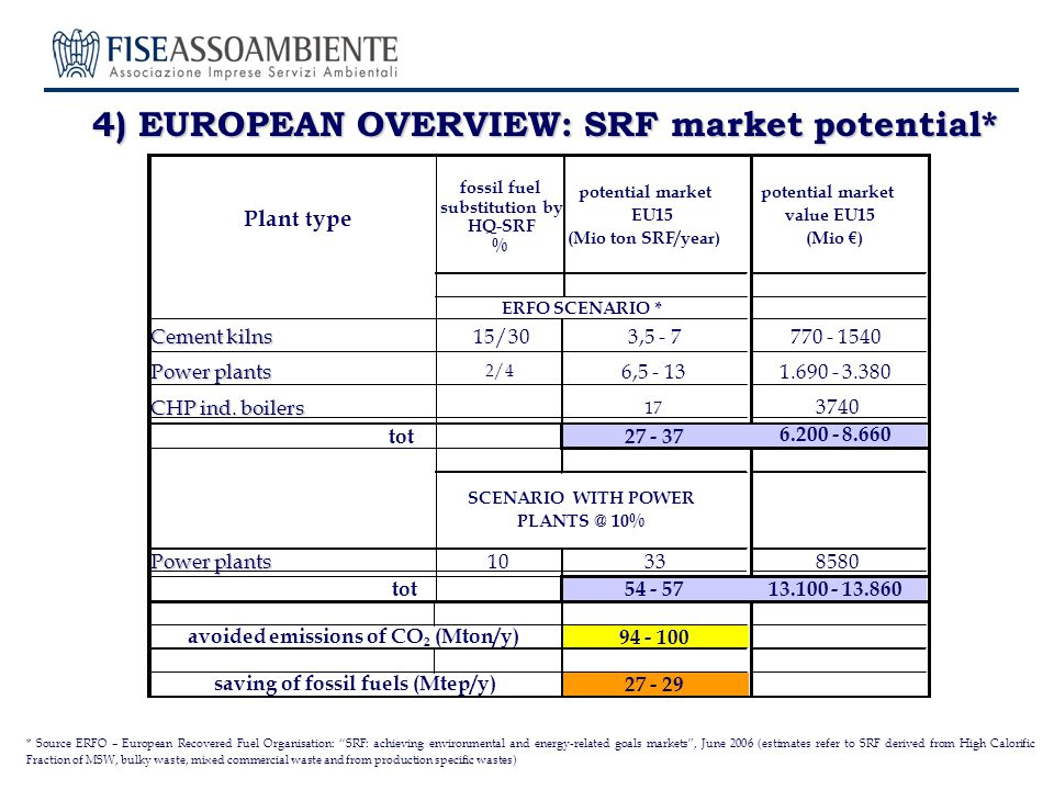4) EUROPEAN OVERVIEW: SRF market potential* Plant type fossil fuel substitution by HQ-SRF % potential market EU15 (Mio ton SRF/year) potential market value EU15 (Mio ) Cement kilns 15/303,5 - 7770 - 1540 Power plants 2/4 6,5 - 131.690 - 3.380 CHP ind.