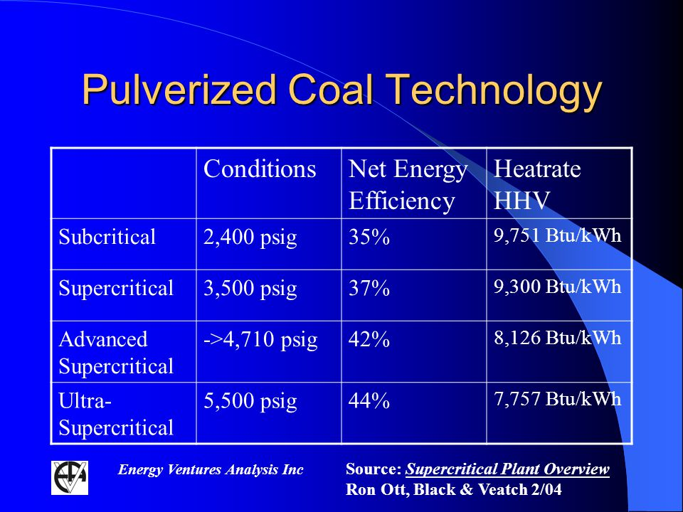 Energy Ventures Analysis Inc Pulverized Coal Technology ConditionsNet Energy Efficiency Heatrate HHV Subcritical2,400 psig35% 9,751 Btu/kWh Supercritical3,500 psig37% 9,300 Btu/kWh Advanced Supercritical ->4,710 psig42% 8,126 Btu/kWh Ultra- Supercritical 5,500 psig44% 7,757 Btu/kWh Source: Supercritical Plant Overview Ron Ott, Black & Veatch 2/04