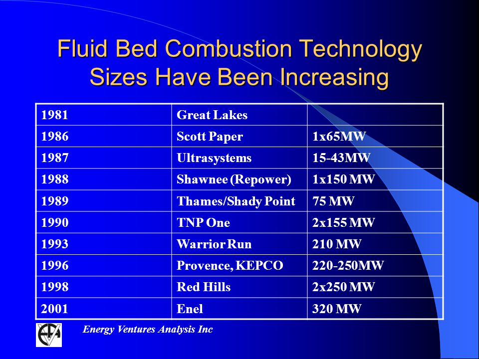Energy Ventures Analysis Inc Fluid Bed Combustion Technology Sizes Have Been Increasing 1981Great Lakes 1986Scott Paper1x65MW 1987Ultrasystems15-43MW 1988Shawnee (Repower)1x150 MW 1989Thames/Shady Point75 MW 1990TNP One2x155 MW 1993Warrior Run210 MW 1996Provence, KEPCO220-250MW 1998Red Hills2x250 MW 2001Enel320 MW