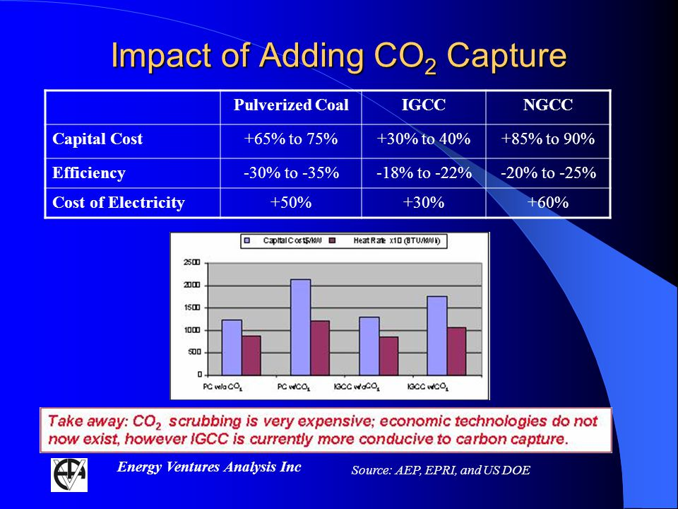 Energy Ventures Analysis Inc Impact of Adding CO 2 Capture Pulverized CoalIGCCNGCC Capital Cost+65% to 75%+30% to 40%+85% to 90% Efficiency-30% to -35%-18% to -22%-20% to -25% Cost of Electricity+50%+30%+60% Source: AEP, EPRI, and US DOE