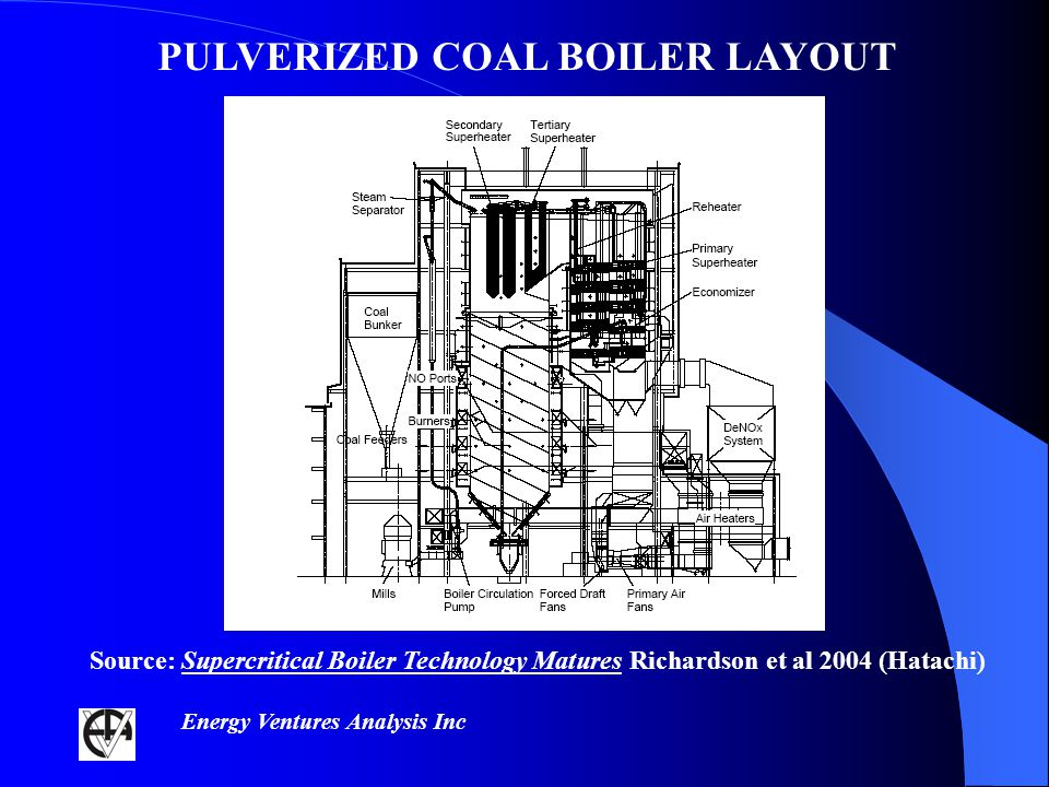 Energy Ventures Analysis Inc PULVERIZED COAL BOILER LAYOUT Source: Supercritical Boiler Technology Matures Richardson et al 2004 (Hatachi)