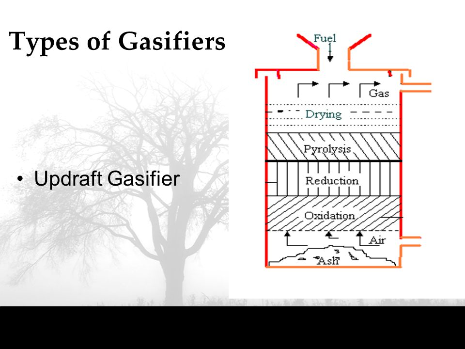 Types of Gasifiers Updraft Gasifier