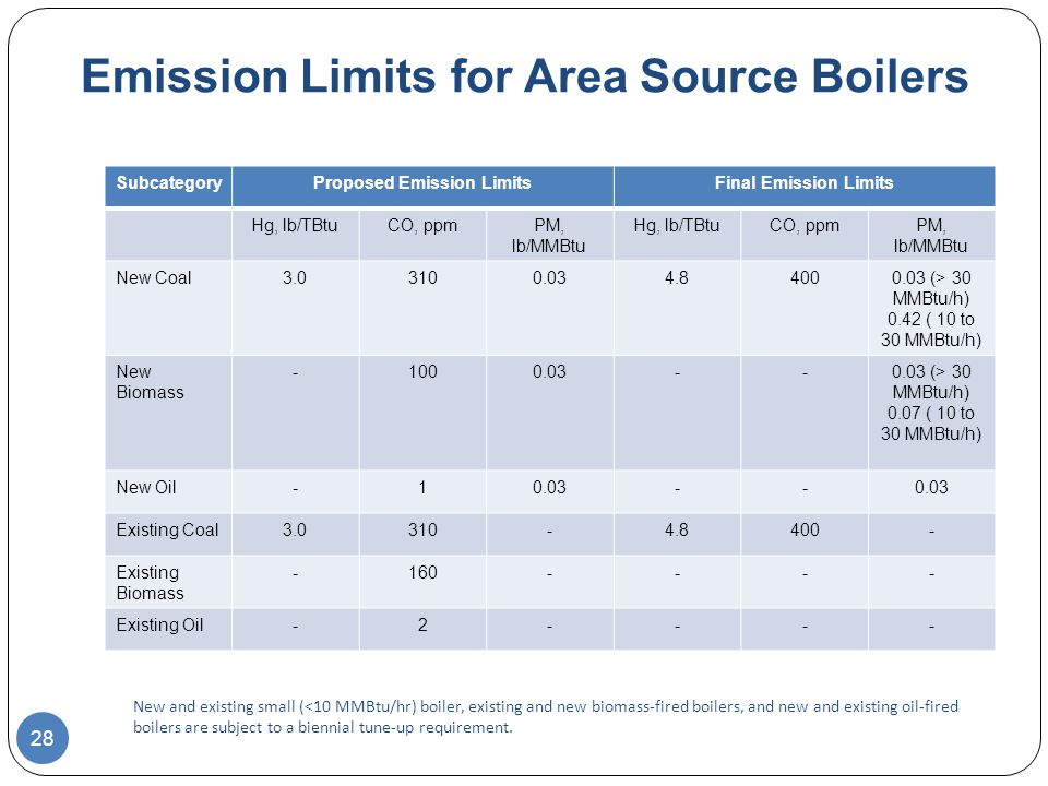 Emission Limits for Area Source Boilers SubcategoryProposed Emission LimitsFinal Emission Limits Hg, lb/TBtuCO, ppmPM, lb/MMBtu Hg, lb/TBtuCO, ppmPM, lb/MMBtu New Coal (> 30 MMBtu/h) 0.42 ( 10 to 30 MMBtu/h) New Biomass (> 30 MMBtu/h) 0.07 ( 10 to 30 MMBtu/h) New Oil Existing Coal Existing Biomass Existing Oil New and existing small (<10 MMBtu/hr) boiler, existing and new biomass-fired boilers, and new and existing oil-fired boilers are subject to a biennial tune-up requirement.