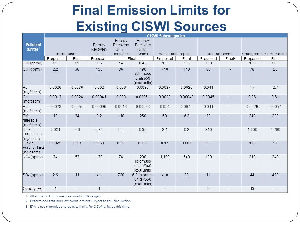Final Emission Limits for Existing CISWI Sources Pollutant (units) 1 CISWI Subcategories Incinerators Energy Recovery Units Energy Recovery Units - Liquid/Gas Energy Recovery Units - SolidsWaste-burning kilnsBurn-off OvensSmall, remote Incinerators ProposedFinalProposedFinalProposedFinalProposedFinal 2 ProposedFinal HCl (ppmv)29 1.5140.451.525130-150220 CO (ppmv)2.23615036490 (biomass units)/59 (coal units) 71011080-7820 Pb (mg/dscm) 0.00260.00360.0020.0960.00360.00270.00260.041-1.42.7 Cd (mg/dscm) 0.00130.00260.000410.0230.000510.00030.000480.0045-0.260.61 Hg (mg/dscm) 0.00280.00540.000960.00130.000330.0240.00790.014-0.00290.0057 PM, filterable (mg/dscm) 13349.2110250606.233-240230 Dioxin, Furans, total (ng/dscm) 0.0314.60.752.90.352.10.2310-1,6001,200 Dioxin, Furans, TEQ (ng/dscm) 0.00250.130.0590.320.0590.170.00725-13057 NO x (ppmv)345313076290 (biomass units)/340 (coal units) 1,100540120-210240 SO 2 (ppmv)2.5114.17206.2 (biomass units)/650 (coal units) 4103811-44420 Opacity (%) 3 1-1--4-2-13- 1 All emission Limits are measured at 7% oxygen.