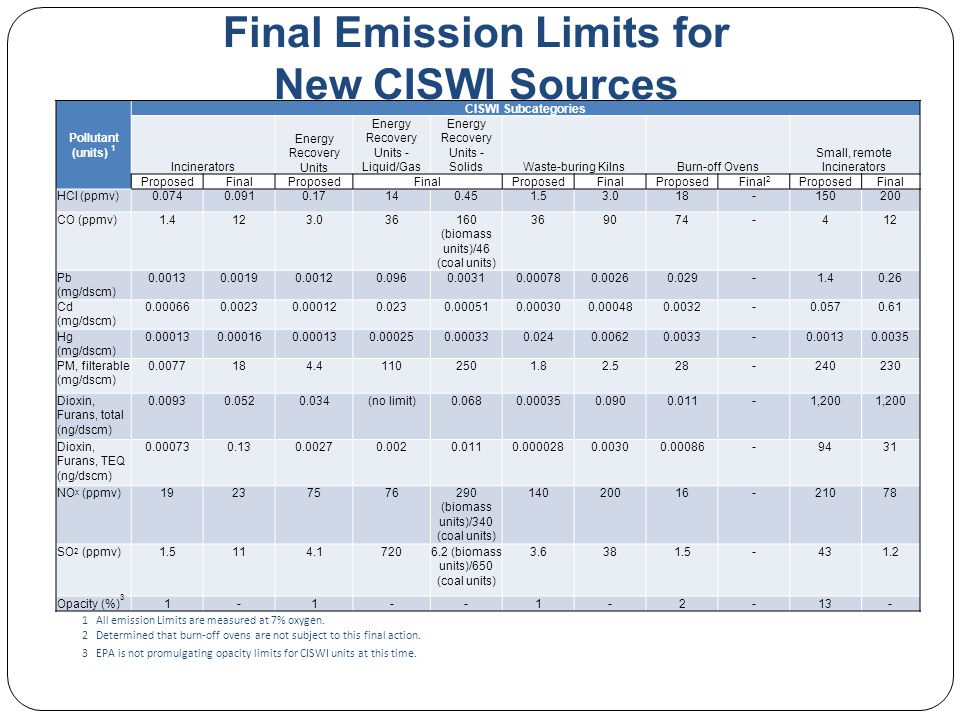 Final Emission Limits for New CISWI Sources 1 All emission Limits are measured at 7% oxygen.
