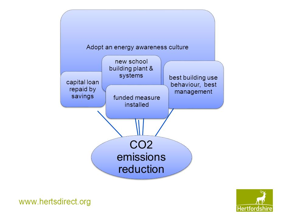 www.hertsdirect.org CO2 emissions reduction Adopt an energy awareness culture capital loan repaid by savings new school building plant & systems best building use behaviour, best management funded measure installed