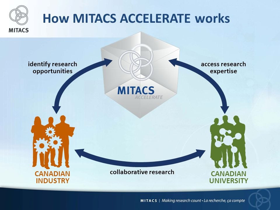 How MITACS ACCELERATE works identify research opportunities access research expertise collaborative research CANADIAN INDUSTRY CANADIAN UNIVERSITY