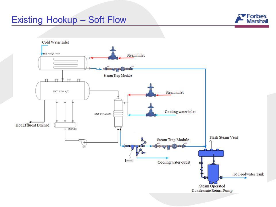 Existing Hookup – Soft Flow