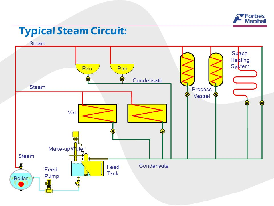 Typical Steam Circuit: Pan Boiler Feed Pump Feed Tank Make-up Water Vat Condensate Steam Process Vessel Space Heating System