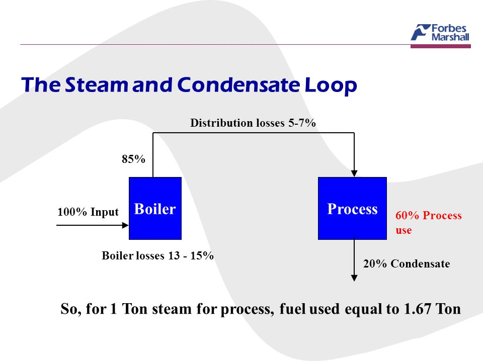 The Steam and Condensate Loop Boiler 100% Input Process Distribution losses 5-7% 85% Boiler losses 13 - 15% 20% Condensate 60% Process use So, for 1 T