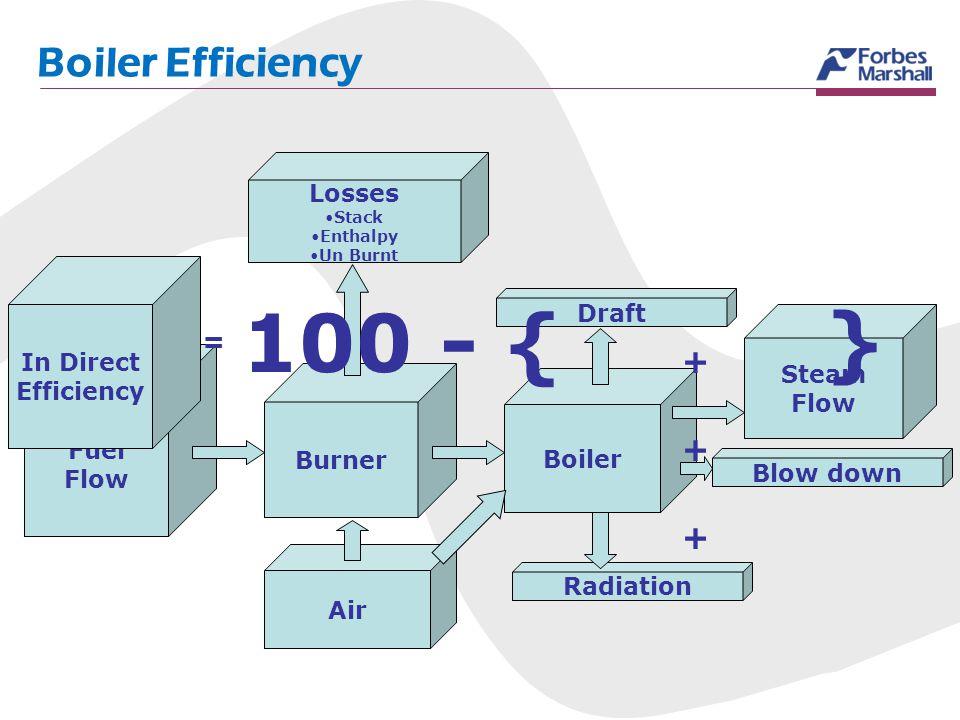 Radiation Fuel Flow Burner Boiler Draft Blow down Steam Flow Air In Direct Efficiency = 100 - { + } + + Losses Stack Enthalpy Un Burnt Boiler Efficien