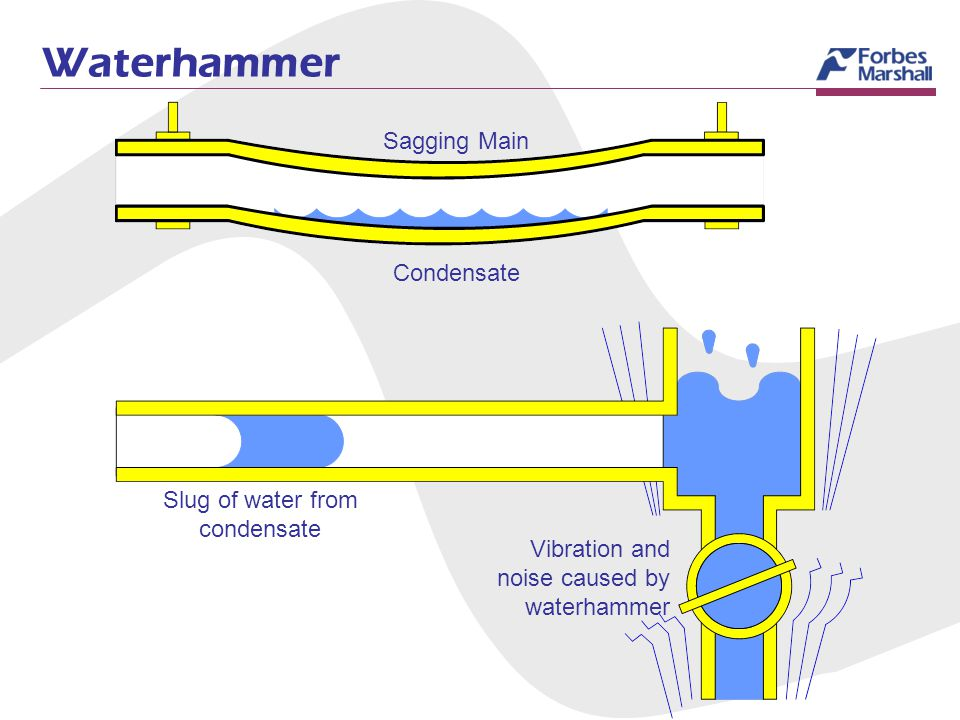 Waterhammer Sagging Main Slug of water from condensate Vibration and noise caused by waterhammer Condensate