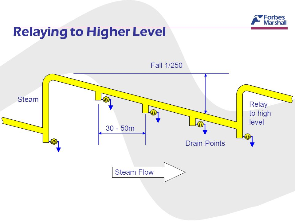 Relaying to Higher Level Steam Relay to high level Drain Points 30 - 50m Fall 1/250 Steam Flow Flow