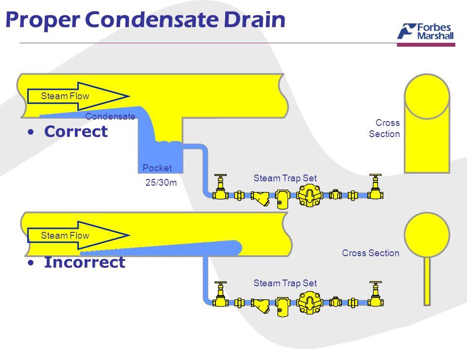 Proper Condensate Drain Condensate Pocket Steam Trap Set 25/30m Cross Section Steam Trap Set Steam Flow Correct Incorrect