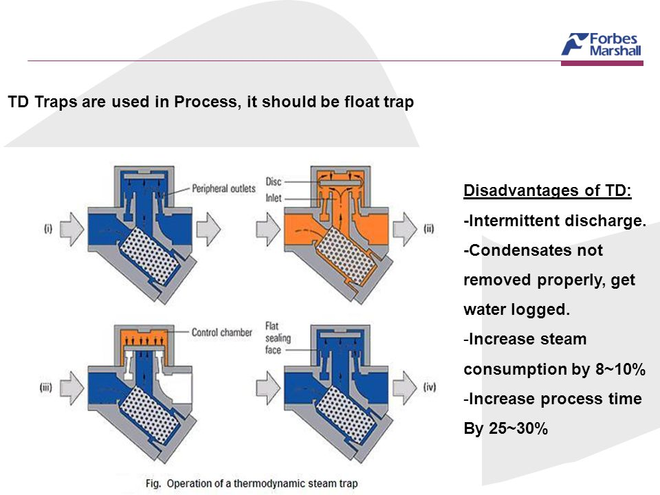 TD Traps are used in Process, it should be float trap Disadvantages of TD: -Intermittent discharge. -Condensates not removed properly, get water logge