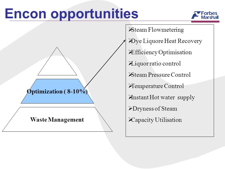 Optimization ( 8-10%) Waste Management Steam Flowmetering Dye Liquore Heat Recovery Efficiency Optimisation Liquor ratio control Steam Pressure Contro