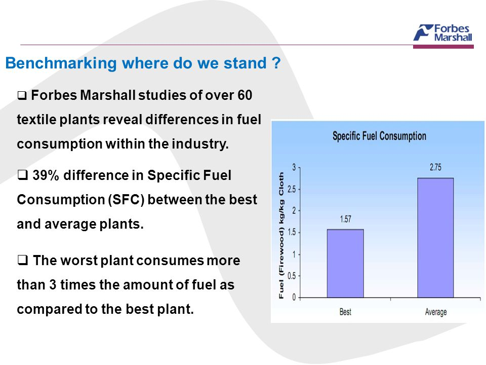 Benchmarking where do we stand ? Forbes Marshall studies of over 60 textile plants reveal differences in fuel consumption within the industry. 39% dif