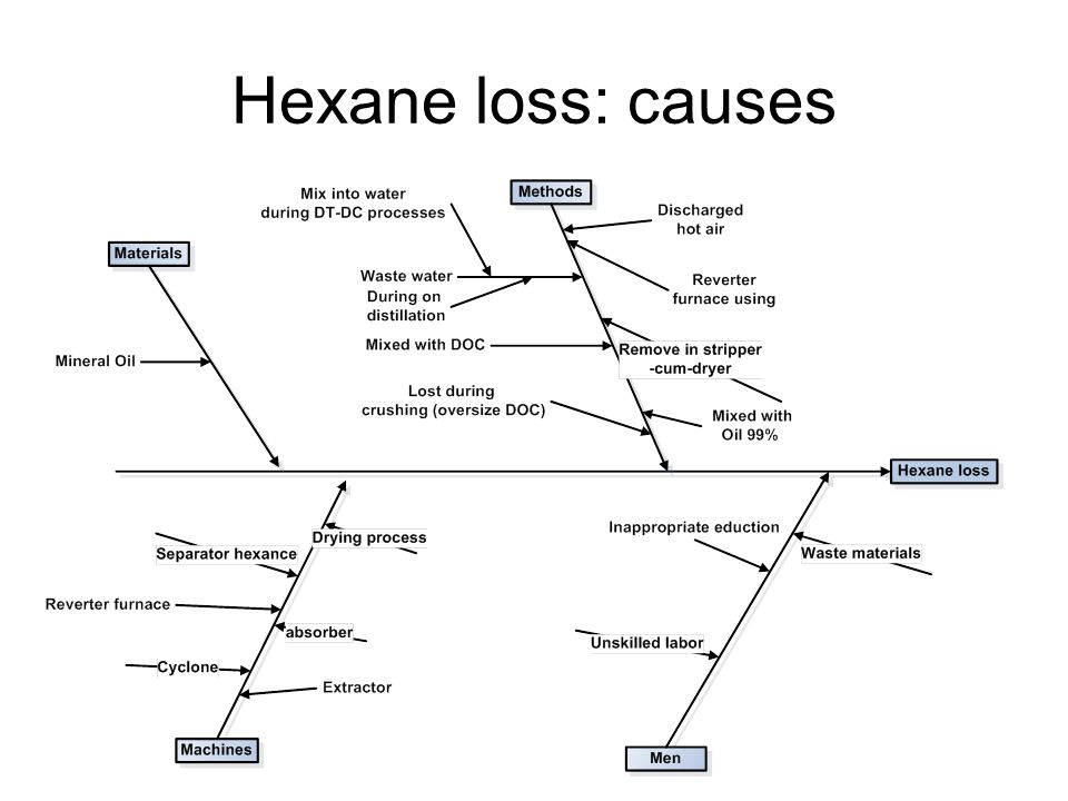 Hexane loss: causes