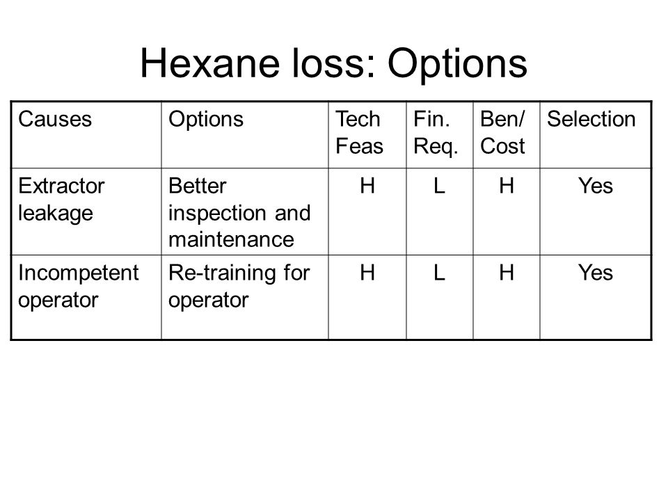 Hexane loss: Options CausesOptionsTech Feas Fin. Req.