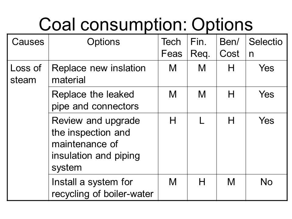 Coal consumption: Options CausesOptionsTech Feas Fin.