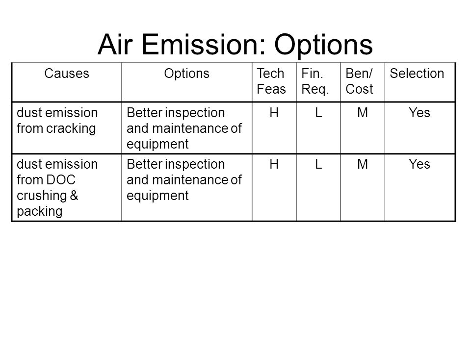 Air Emission: Options CausesOptionsTech Feas Fin. Req.