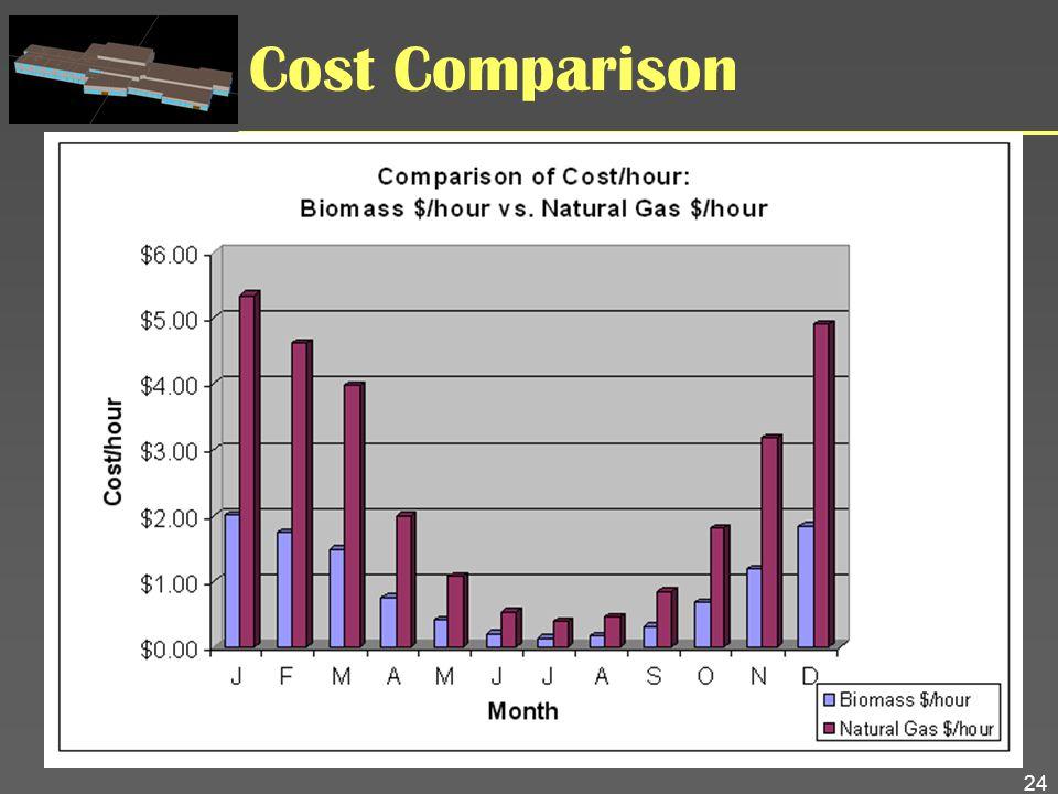 24 Cost Comparison