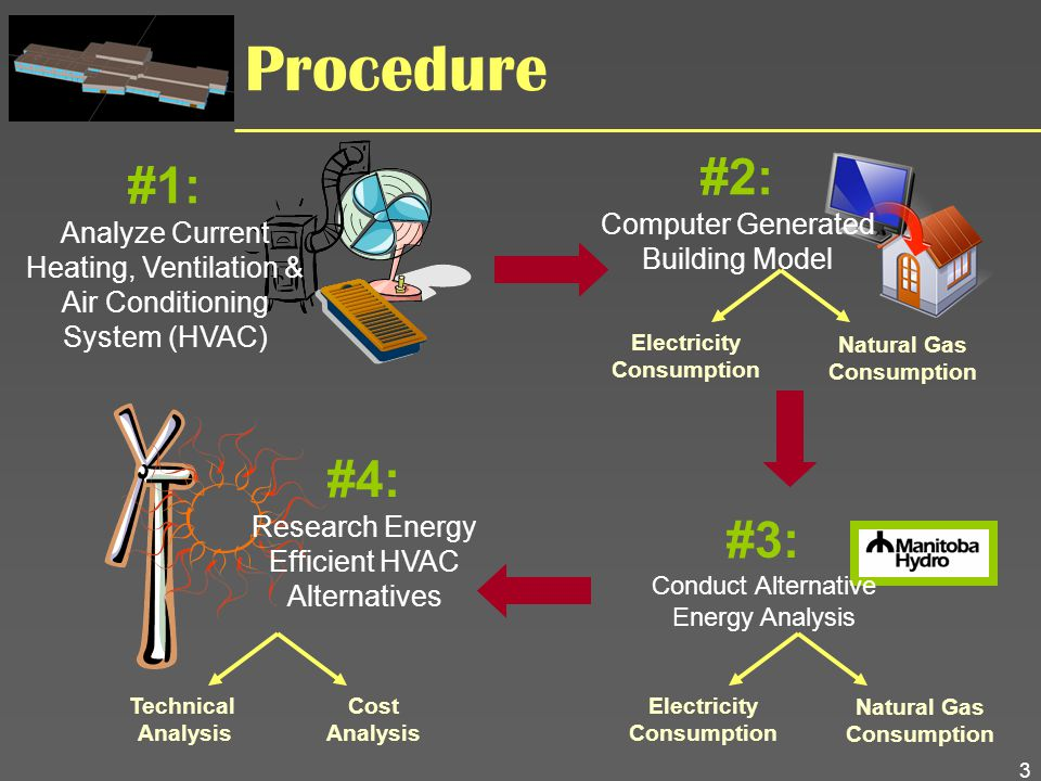 3 Procedure #1: Analyze Current Heating, Ventilation & Air Conditioning System (HVAC) #2: Computer Generated Building Model Electricity Consumption Na
