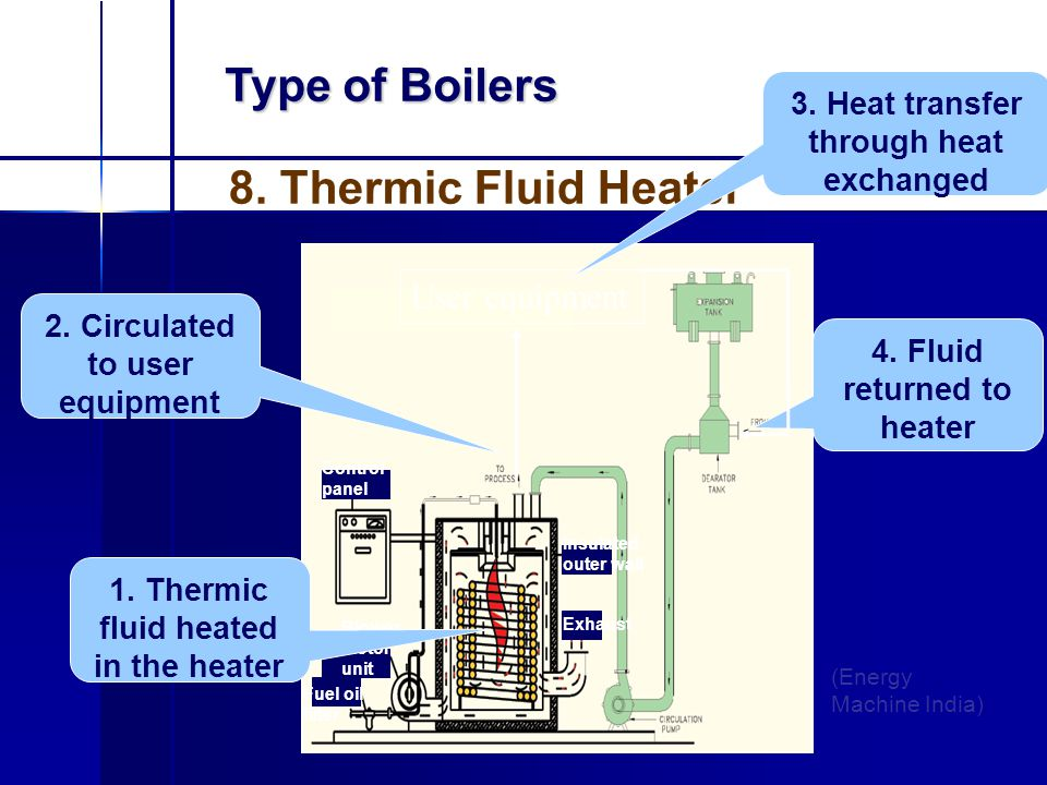 Type of Boilers (Energy Machine India) 8. Thermic Fluid Heater Control panel Blower motor unit Fuel oil filter Exhaust Insulated outer wall 1. Thermic